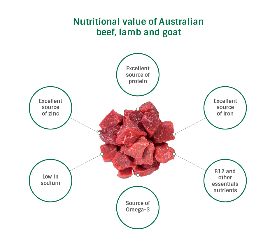 red meat nutritional values