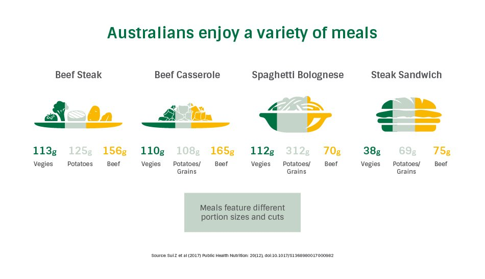 red meat portion sizes
