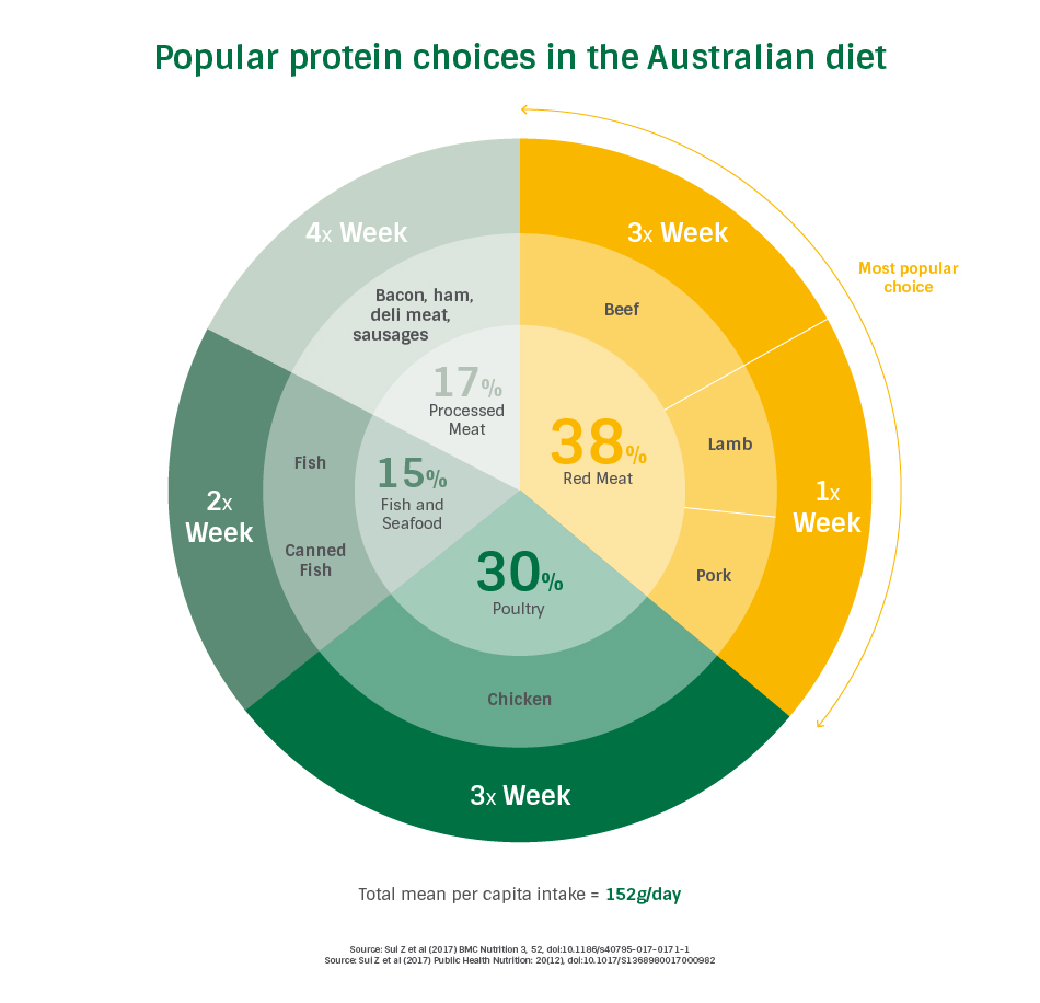 popular protein choices
